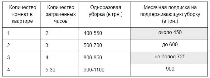 Часа квартиры стоимость уборки воронеж стоимость кв в час
