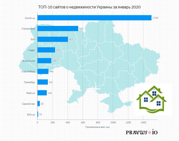 топ 10 сайтов по недвижимости