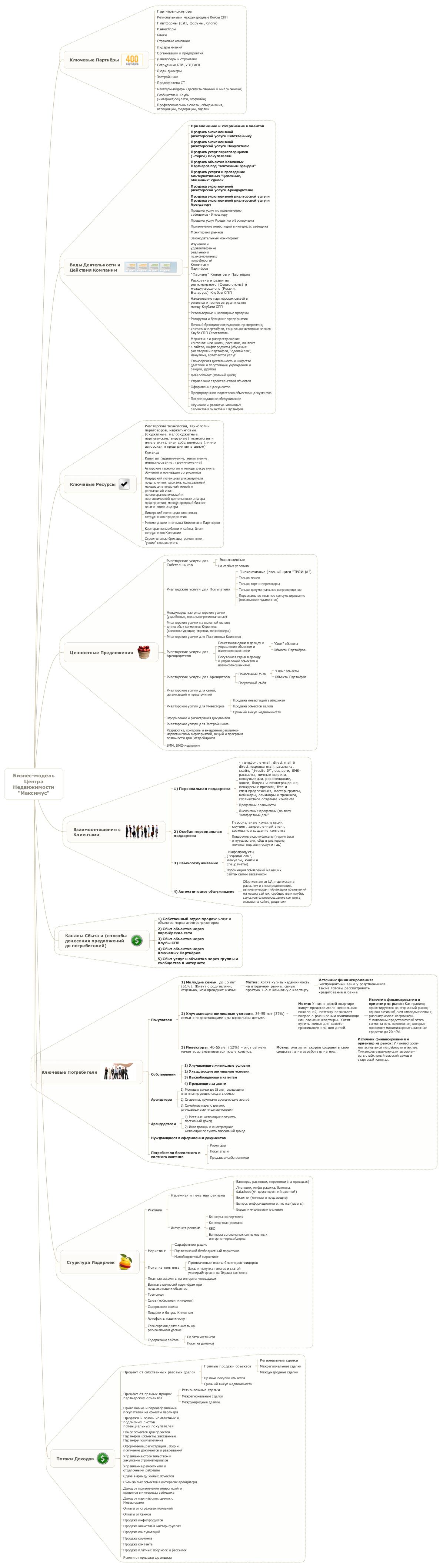 бизнес-модель агентства недвижимости по принципам СПП